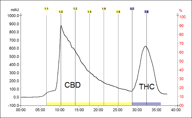 HEMP CBD & THC Graph