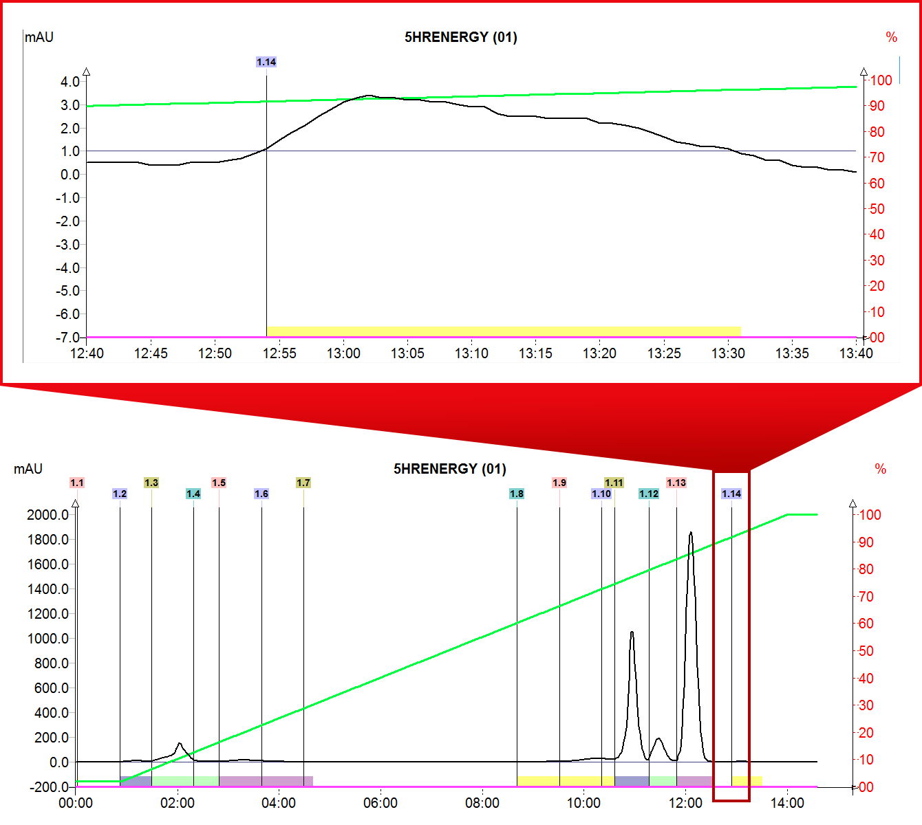 A chart showing an example of the detector's chromatogram and a zoom example of 1.14